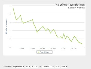 No Wheat Weight loss